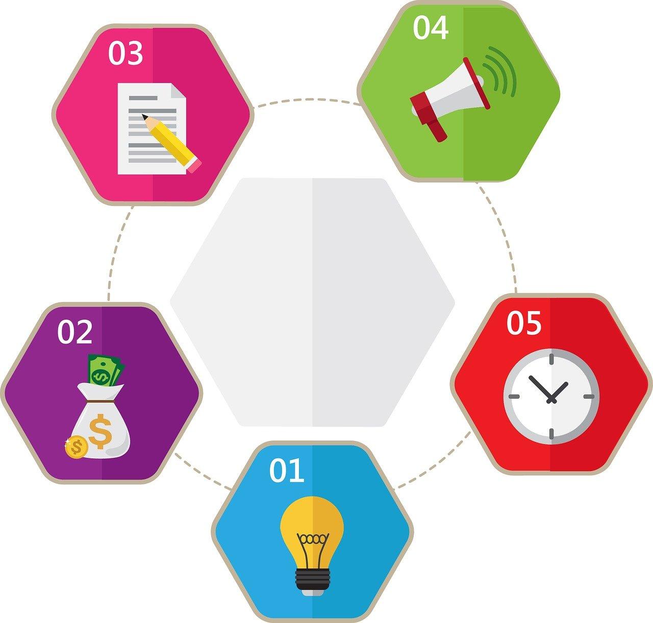 ホームページやオウンドメディア制作に役立つマインドマップ活用法!